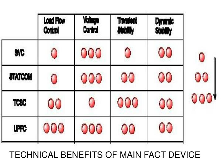 TECHNICAL BENEFITS OF MAIN FACT DEVICE