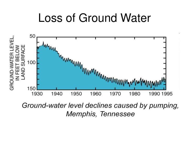 Loss of Ground Water