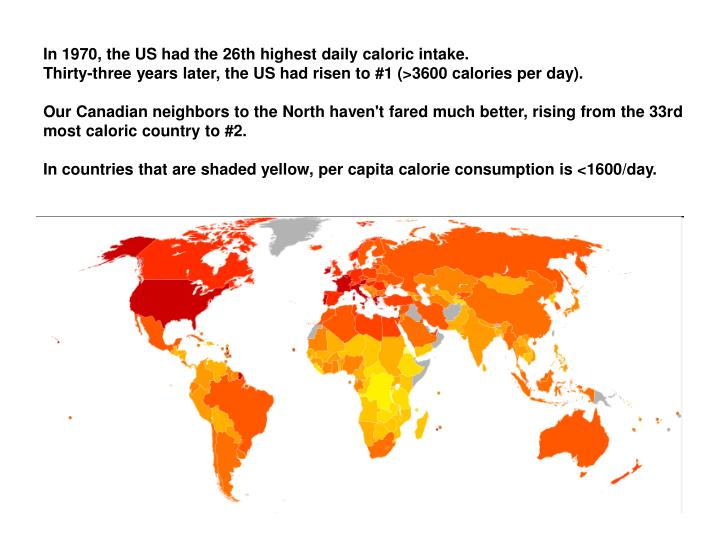 In 1970, the US had the 26th highest daily caloric intake.