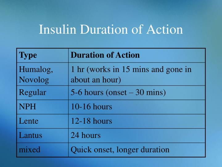 Insulin Duration of Action