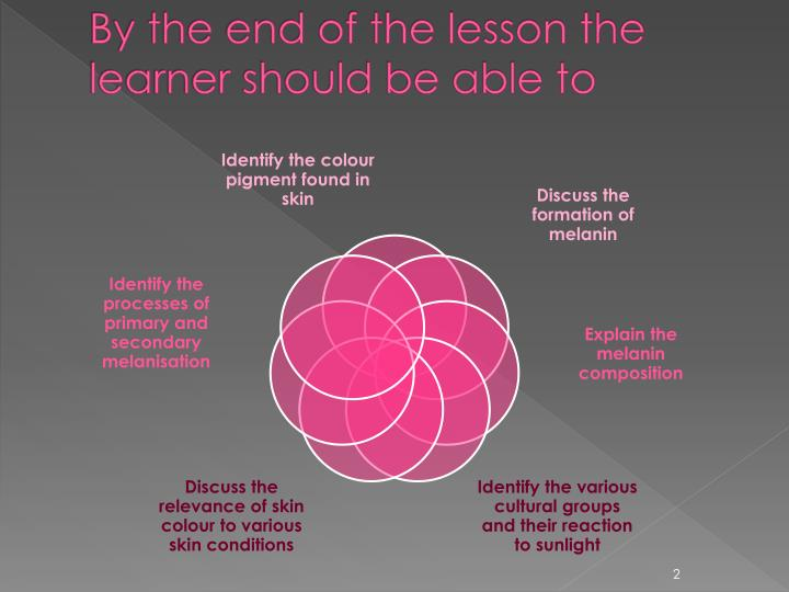 By the end of the lesson the learner should be able to