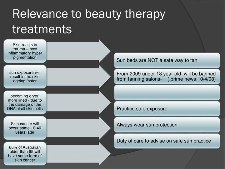 Relevance to beauty therapy treatments