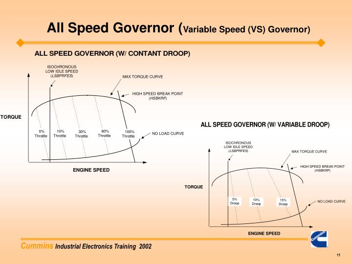 All Speed Governor (