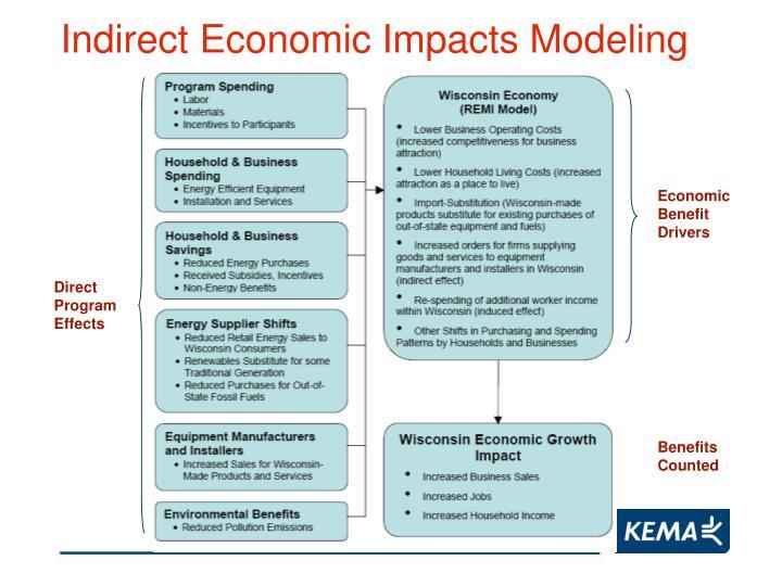 Indirect Economic Impacts Modeling