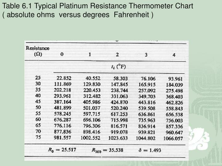 Table 6.1 Typical Platinum Resistance Thermometer Chart