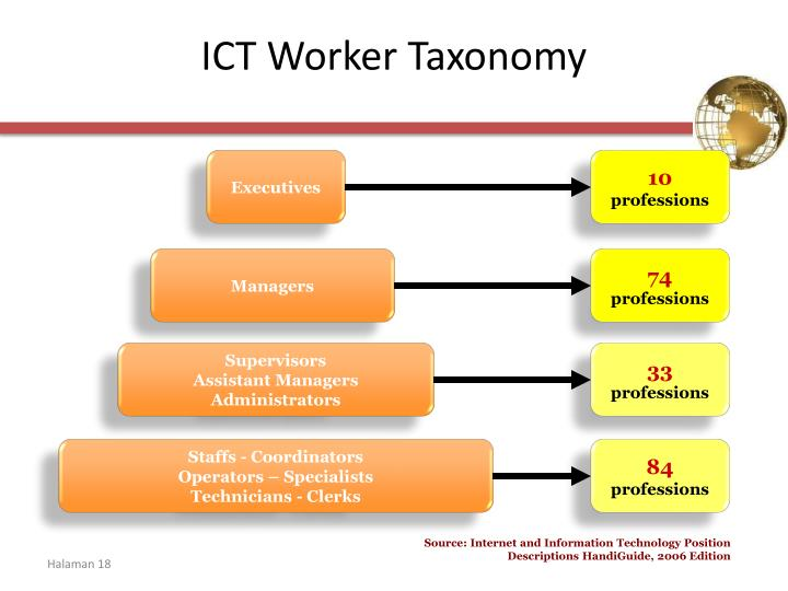 ICT Worker Taxonomy