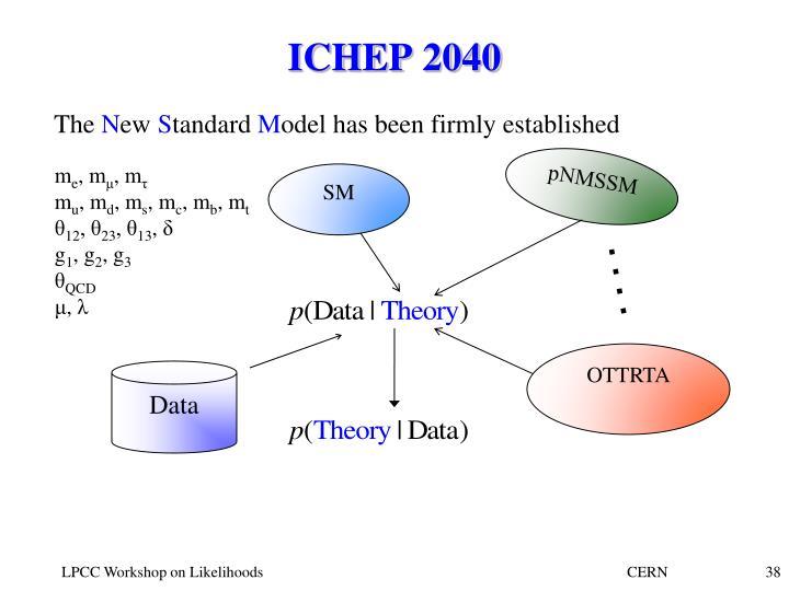 ICHEP 2040