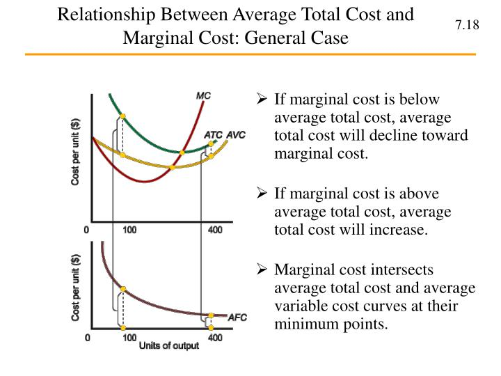 what is the relationship between marginal cost and total cost