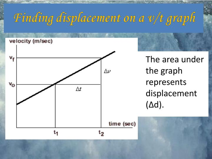 The area under the graph represents displacement (