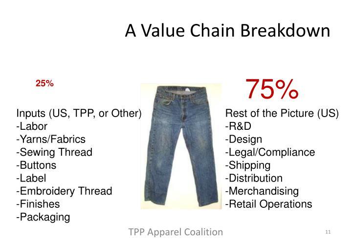 A Value Chain Breakdown