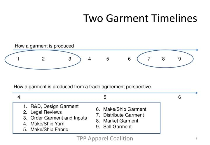 Two Garment Timelines