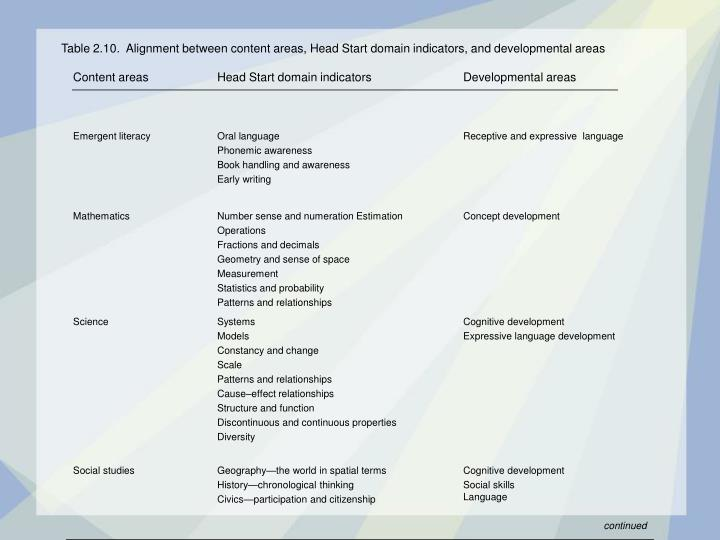 table 2 10 alignment between content areas head start domain indicators and developmental areas n.