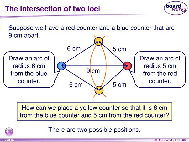 The intersection of two loci