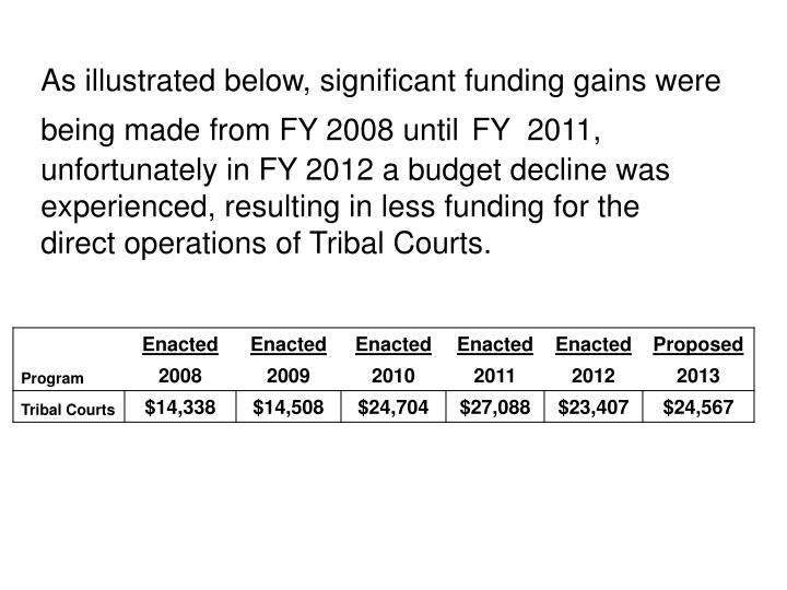 As illustrated below, significant funding gains were