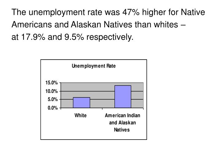 The unemployment rate was 47%