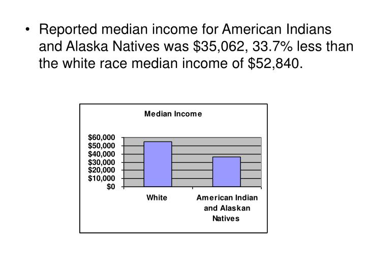 Reported median income for American Indians and Alaska Natives was $35,062, 33.7% less than the white race median income of $52,840.