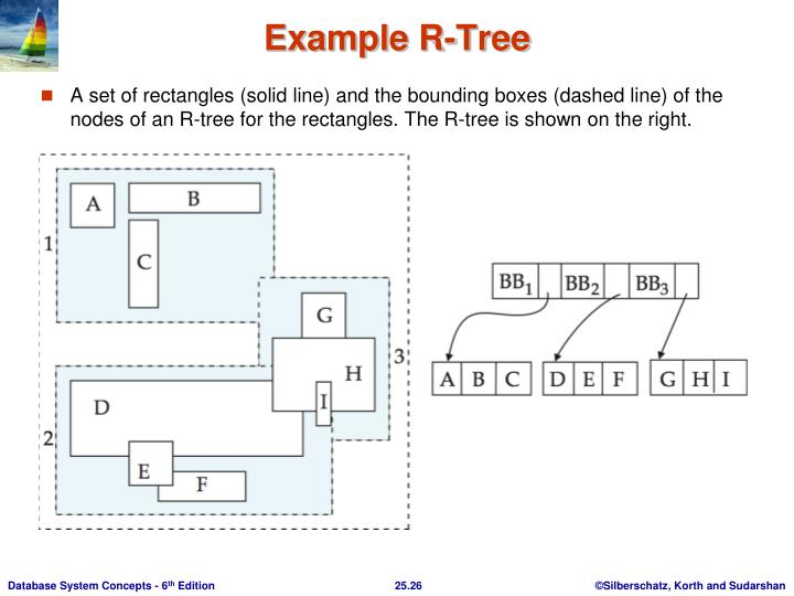 A set of rectangles (solid line) and the bounding boxes (dashed line) of the nodes of an R-tree for the rectangles. The R-tree is shown on the right.