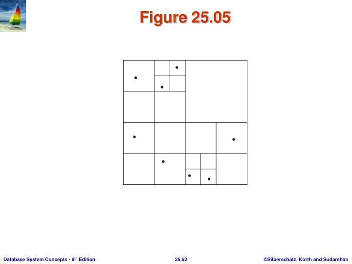 Figure 25.05