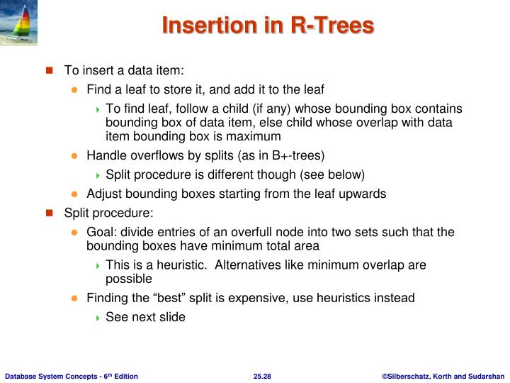 Insertion in R-Trees