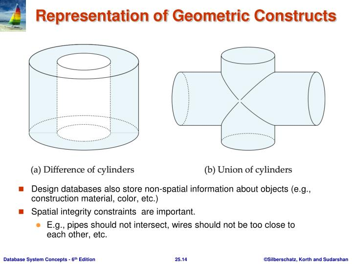 Design databases also store non-spatial information about objects (e.g., construction material, color, etc.)