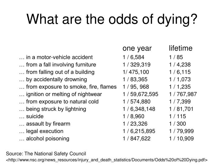What are the odds of dying?