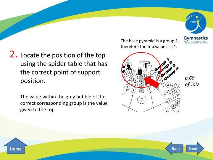 The base pyramid is a group 1, therefore the top value is a 1.