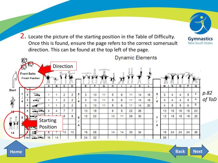 Locate the picture of the starting position in the Table of