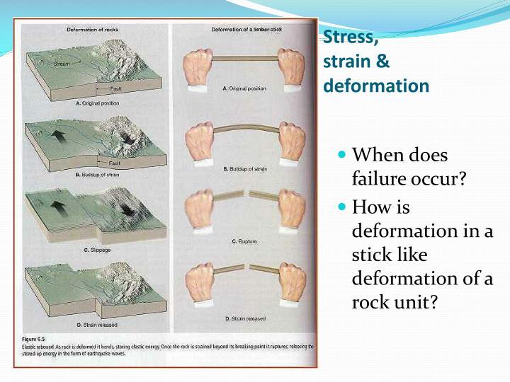 Stress strain deformation