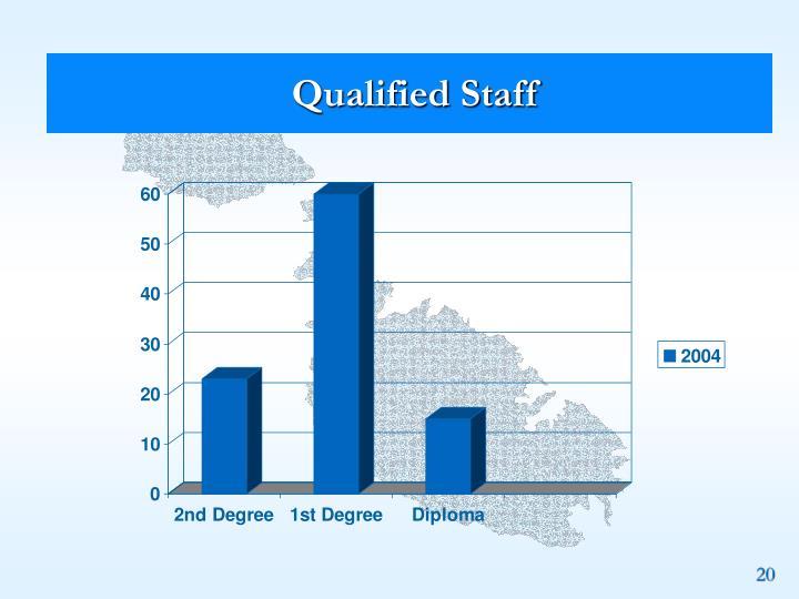 Qualified Staff