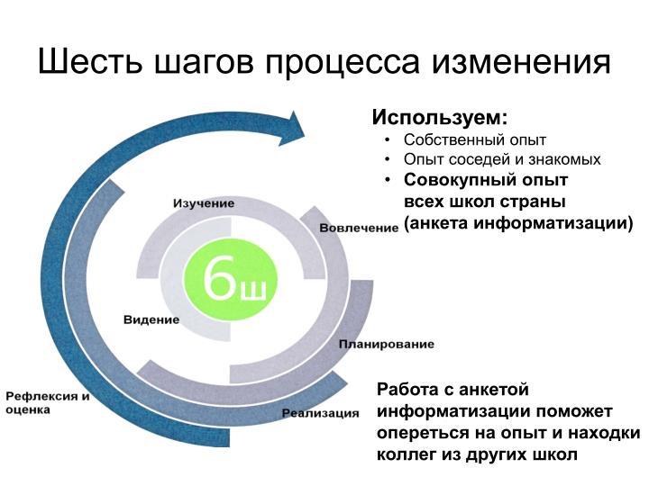 Шесть шагов процесса изменения