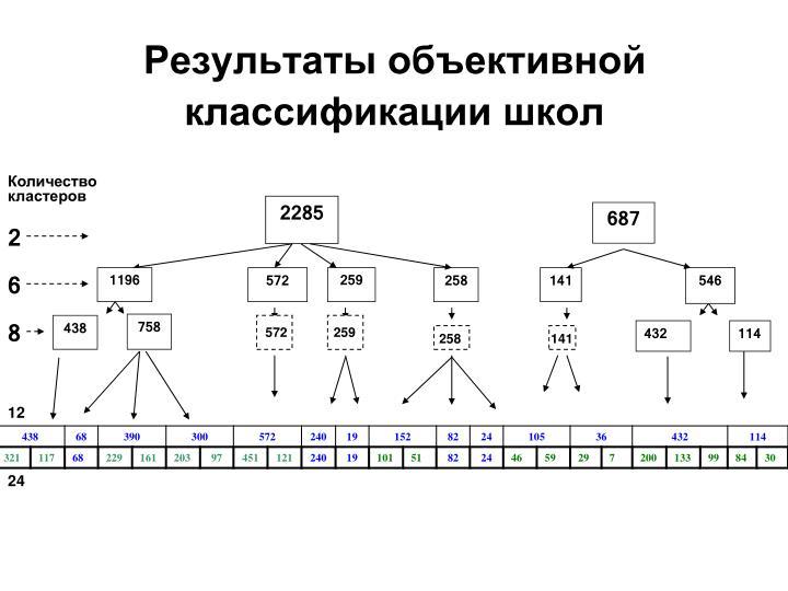 Результаты объективной классификации школ