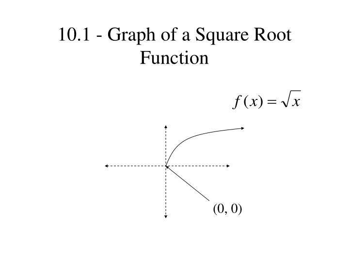 10.1 - Graph of a Square Root Function