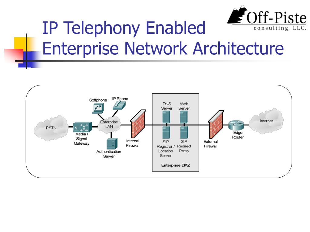 PPT - Secure IP Telephony using Multi-layered Protection PowerPoint