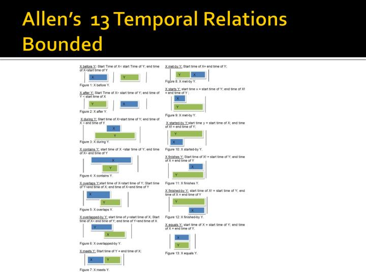 Allen's  13 Temporal Relations Bounded