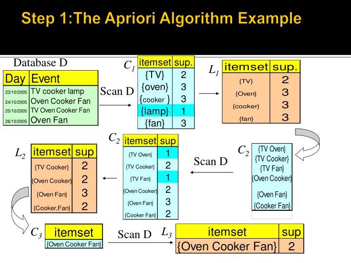 Step 1:The Apriori Algorithm Example