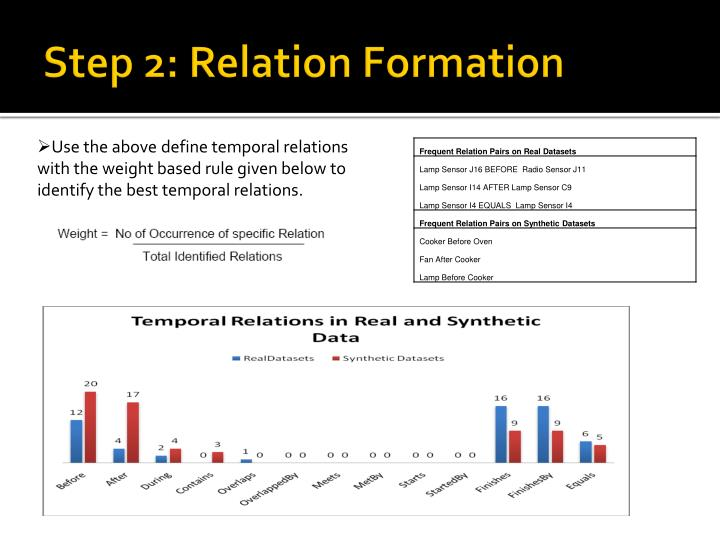 Table 3: Sample of Frequent Relation Pairs.