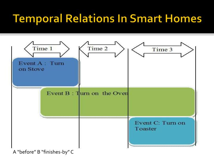 Temporal Relations In Smart Homes
