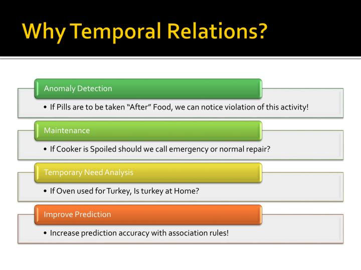 Why Temporal Relations?