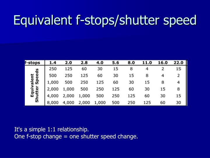 Equivalent f-stops/shutter speed