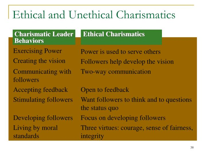 Charismatic Leader Behaviors