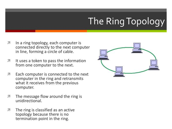 The Ring Topology