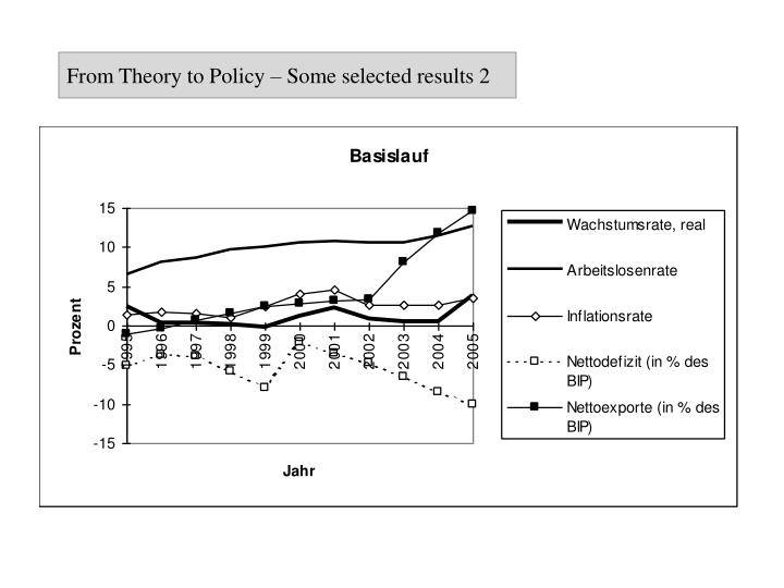From Theory to Policy – Some selected results 2