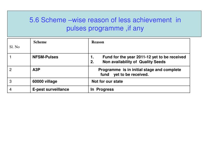 5.6 Scheme –wise reason of less achievement  in