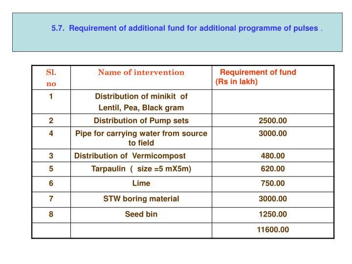 5.7.  Requirement of additional fund for additional programme of pulses