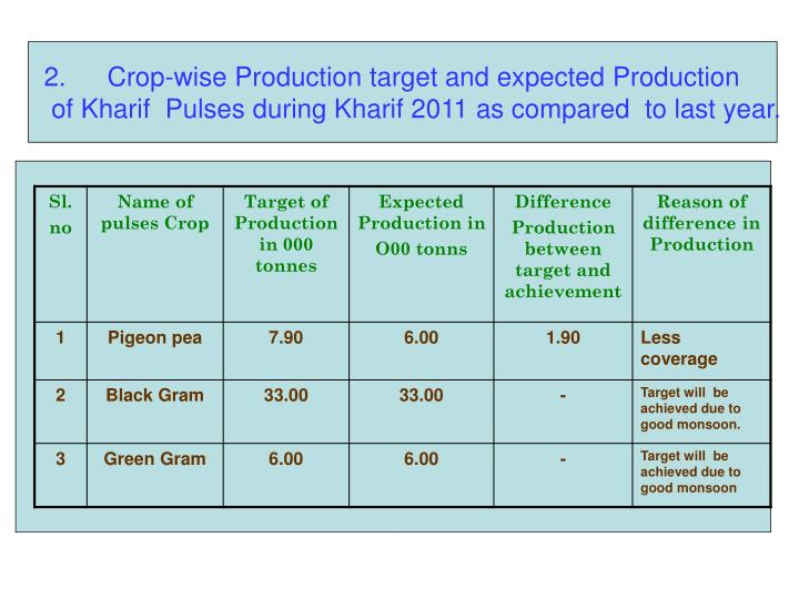 Crop-wise Production target and expected Production