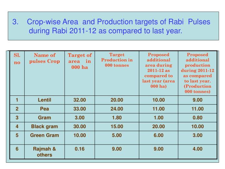 3.    Crop-wise Area  and Production targets of Rabi  Pulses