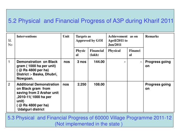 5.2 Physical  and Financial Progress of A3P during Kharif 2011