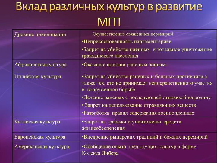 Вклад различных культур в развитие МГП