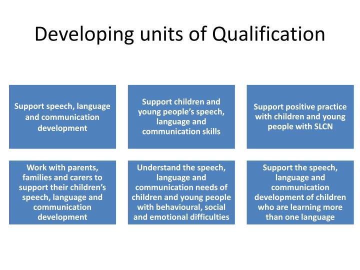 unit cyp core 3 4 support children Cyp core 31 understand child and young person development 12 explain the difference between sequence of development and rate of development and rate of development.