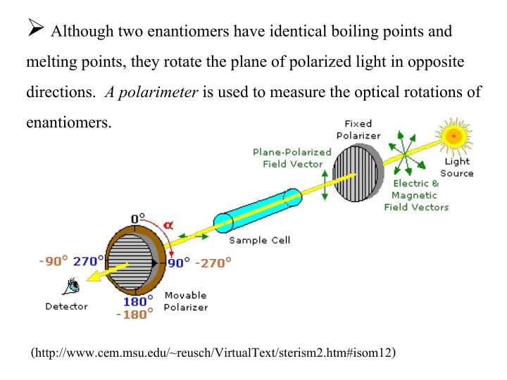 Although two enantiomers have identical boiling points and melting points, they rotate the plane of polarized light in opposite directions.